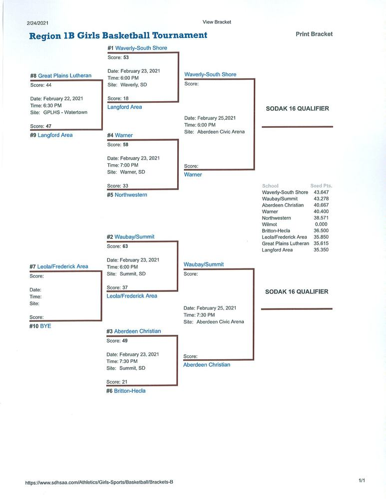 Region 1B Girls Basketball Bracket